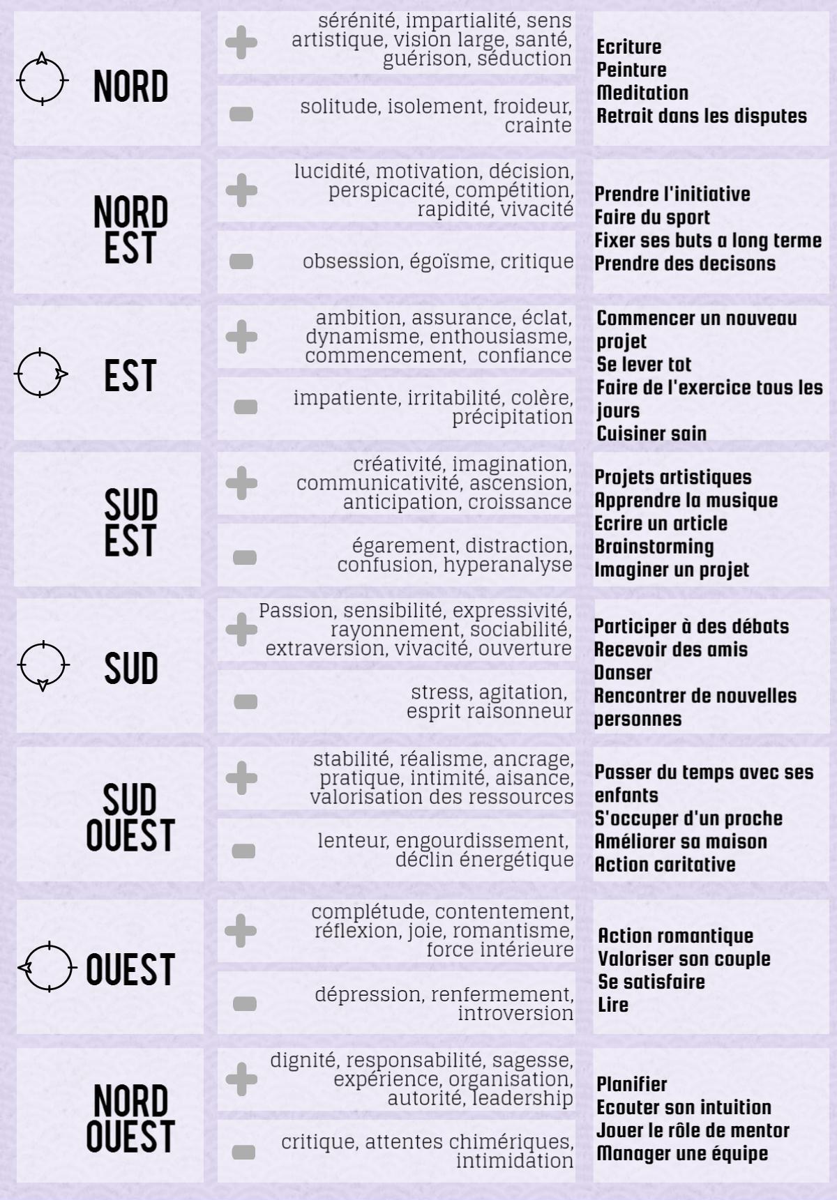 8 directions des énergies selon le Feng Shui